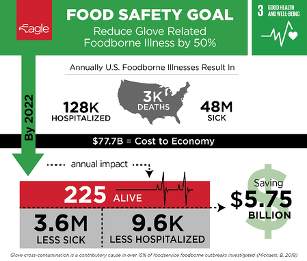 Eagle Protect Food Safety Goal Infographic